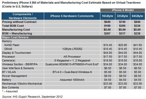 iphone 5 hardware