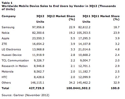 Gartner-smartphone marketshare